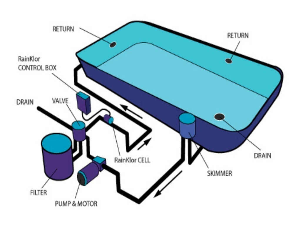 Flow divider in swimming pool