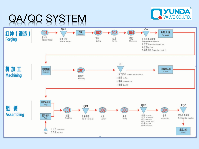 Compression Angle Valve QA/QC SYSTEM