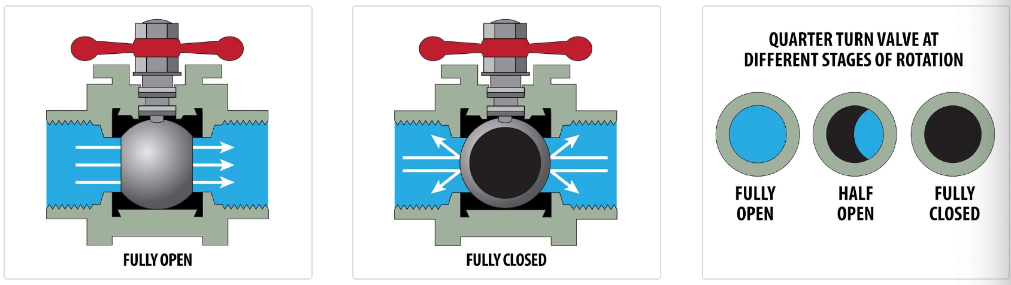 1 4 turn angle stop valve