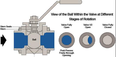 brass ball valve struction