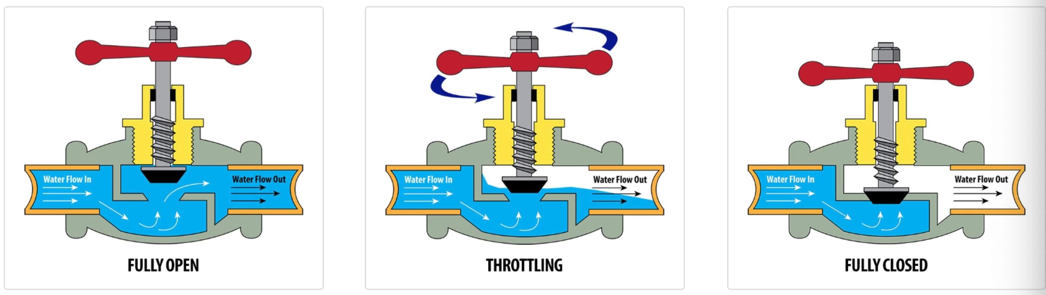 multi turn angle valve