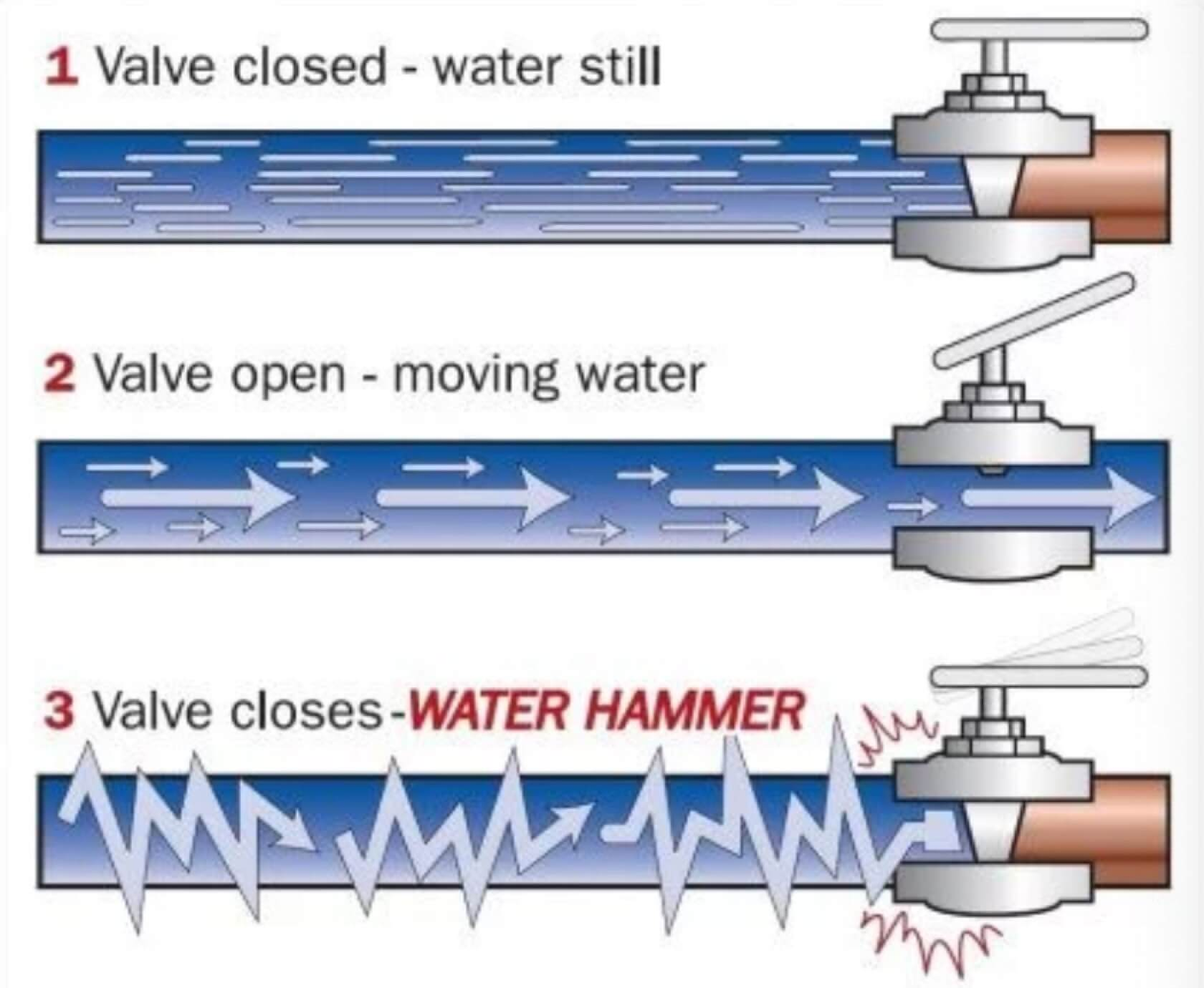 water hammer
