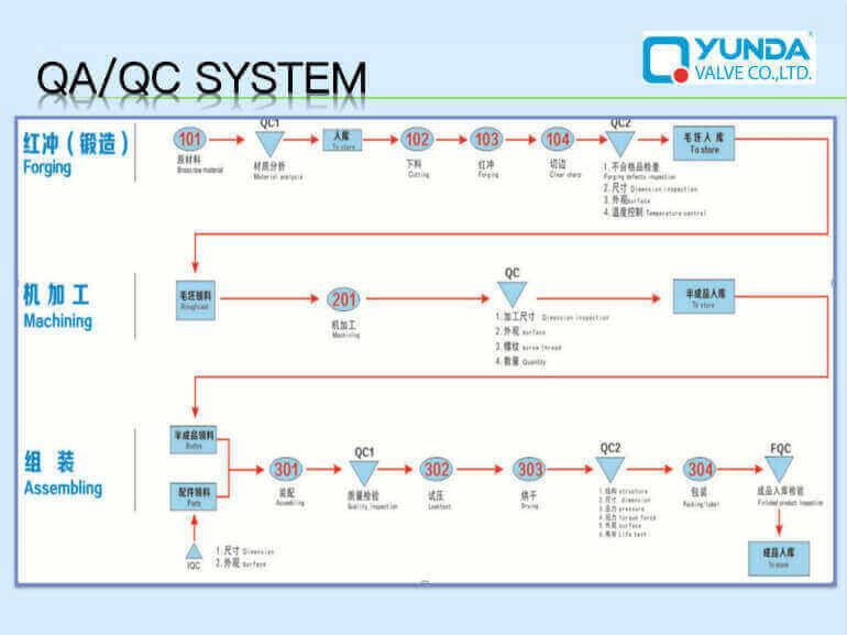 Brass Ball Valve Manufacturer qc control